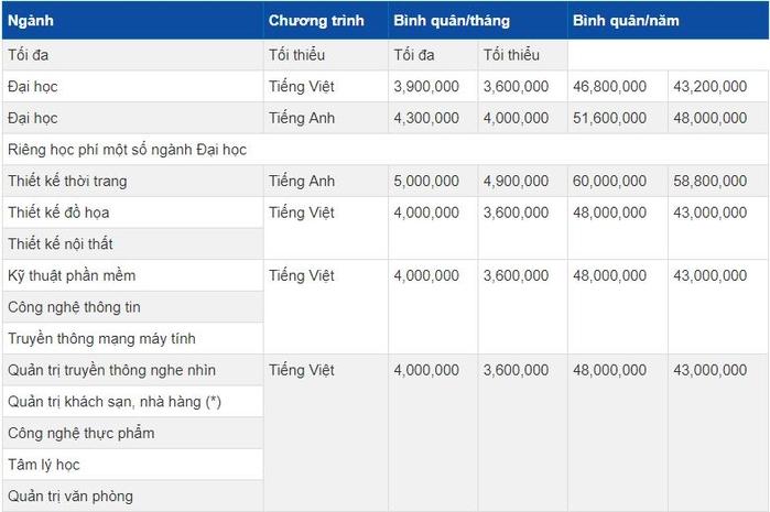 unnamed file 2 - Top 20 trường đại học đắt đỏ nhất Việt Nam